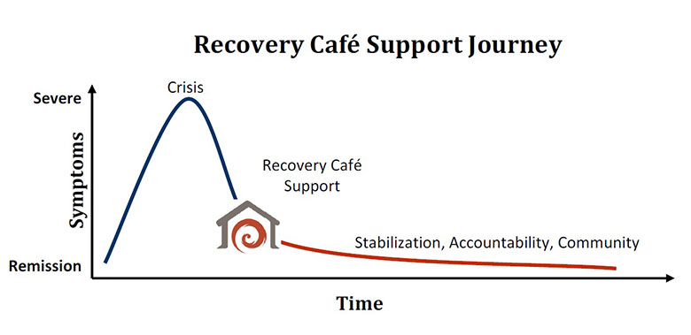 Recovery Cafe Support Journey Color